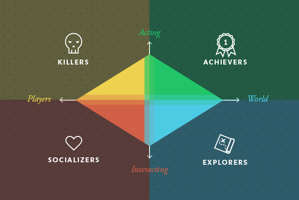 Richard Bartle's Player Types: Killers, Achievers, Explorers, and Socialisers