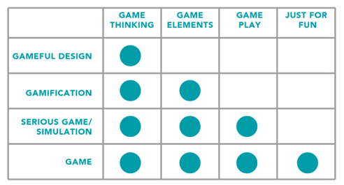 Differences in Terms (gameful design, gamification, serious games, and games)