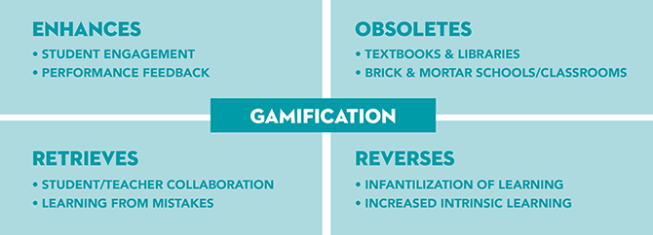 gamification in education - tetrad