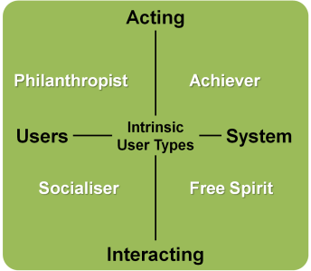Intrinsic User Types