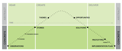 IDEO human-centred design (HCD) process
