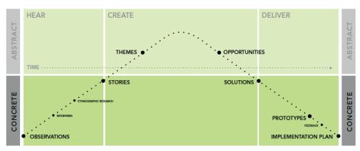 IDEO human-centred design (HCD) process
